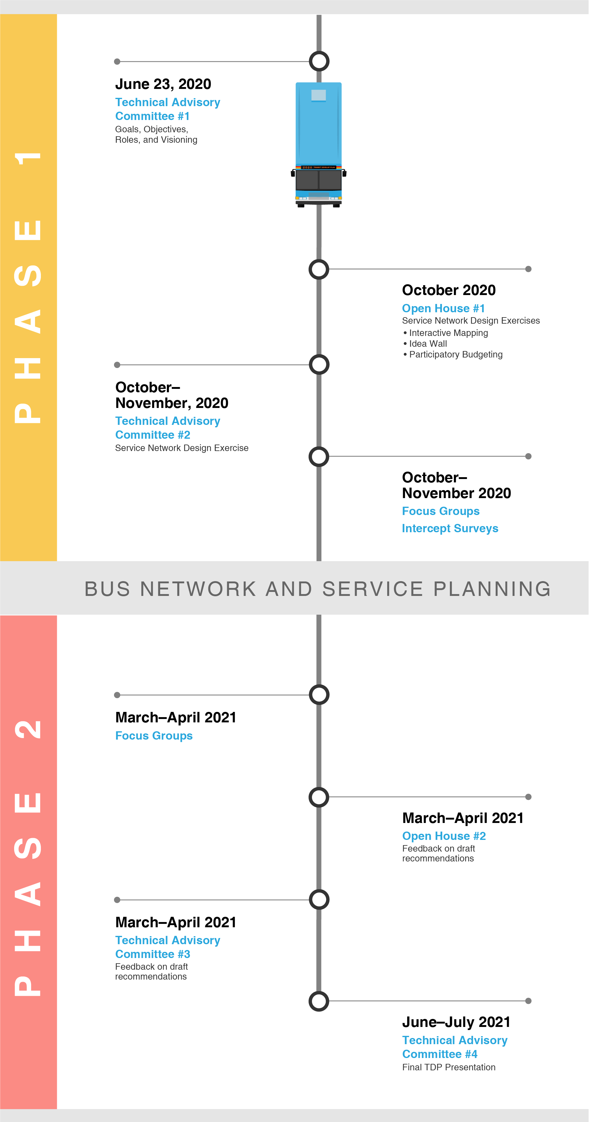 2020 Transit Development Plan timeline infographic